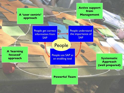 Resultaten-SAP-implementatie